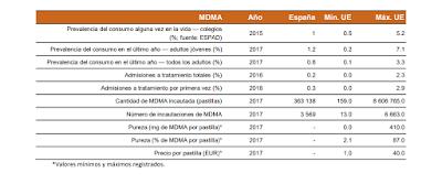 MDMA-datos-generales