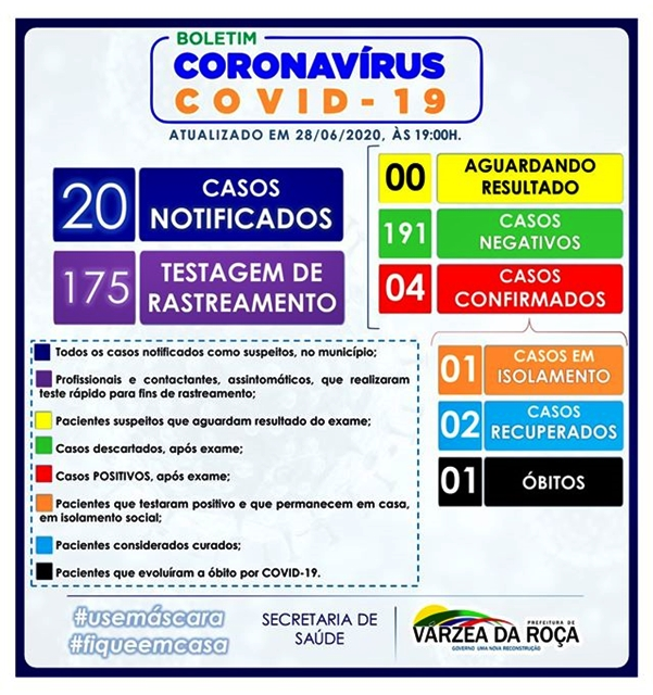 QUARTO CASO DE COVID-19 EM VÁRZEA DA ROÇA-BA