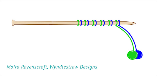 Working with two balls of yarn - Diagram by Moira Ravenscroft, Wyndlestraw Designs