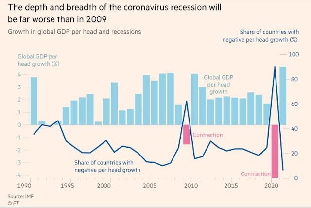 Financial Times: Dịch Covid-19 làm kinh tế thế giới đại sụp đổ