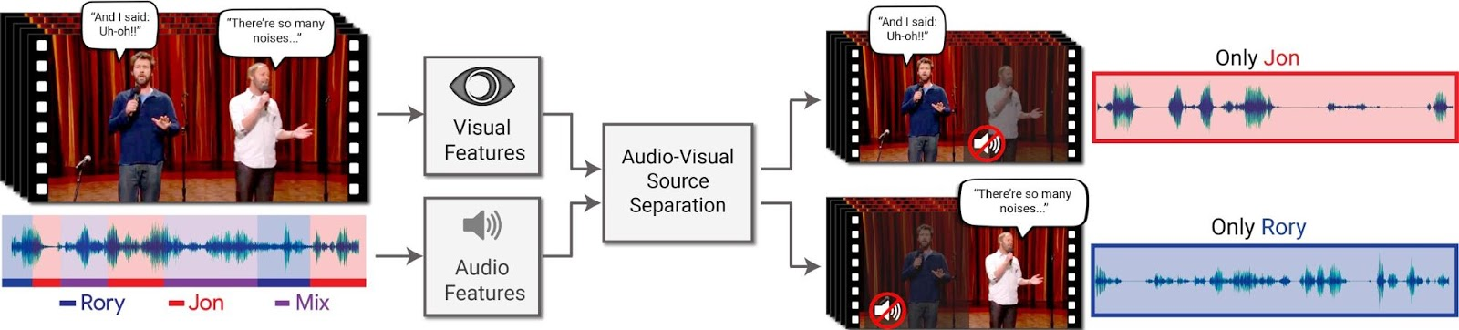Google AI Blog: Looking to Listen: Audio-Visual Speech