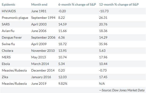 Thị trường chứng khoán ra sao sau các đại dịch