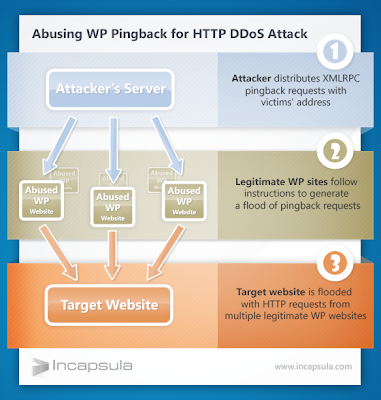 Millions of WordPress sites exploitable for DDoS Attacks using Pingback mechanism