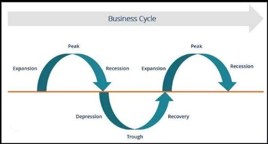 مفهوم الدورة الاقتصادية ومراحلها