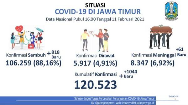 Jombang Sumbang 300, Kasus Baru COVID-19 di Jatim Tambah 1.044