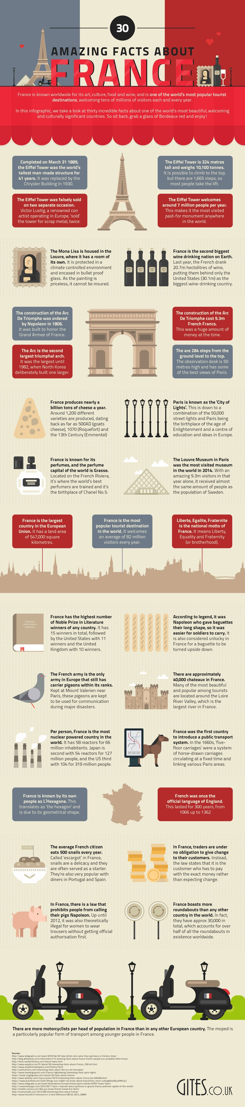 30 Amazing Facts About France #infographic #France #Facts #News