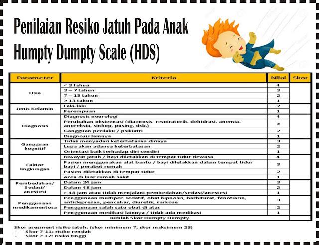 Penilaian resiko jatuh pada Anak (Humpty Dympty)