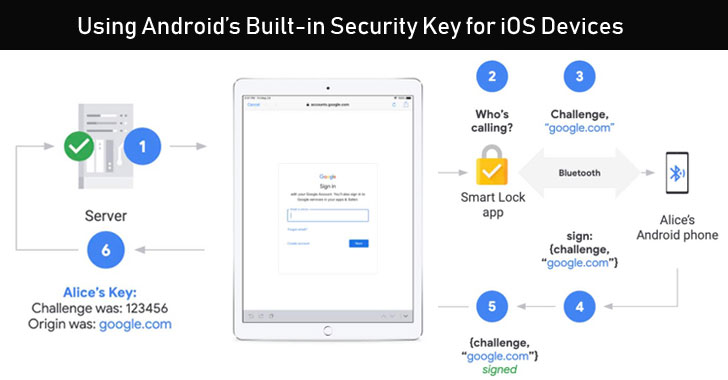 android-security-key-ios