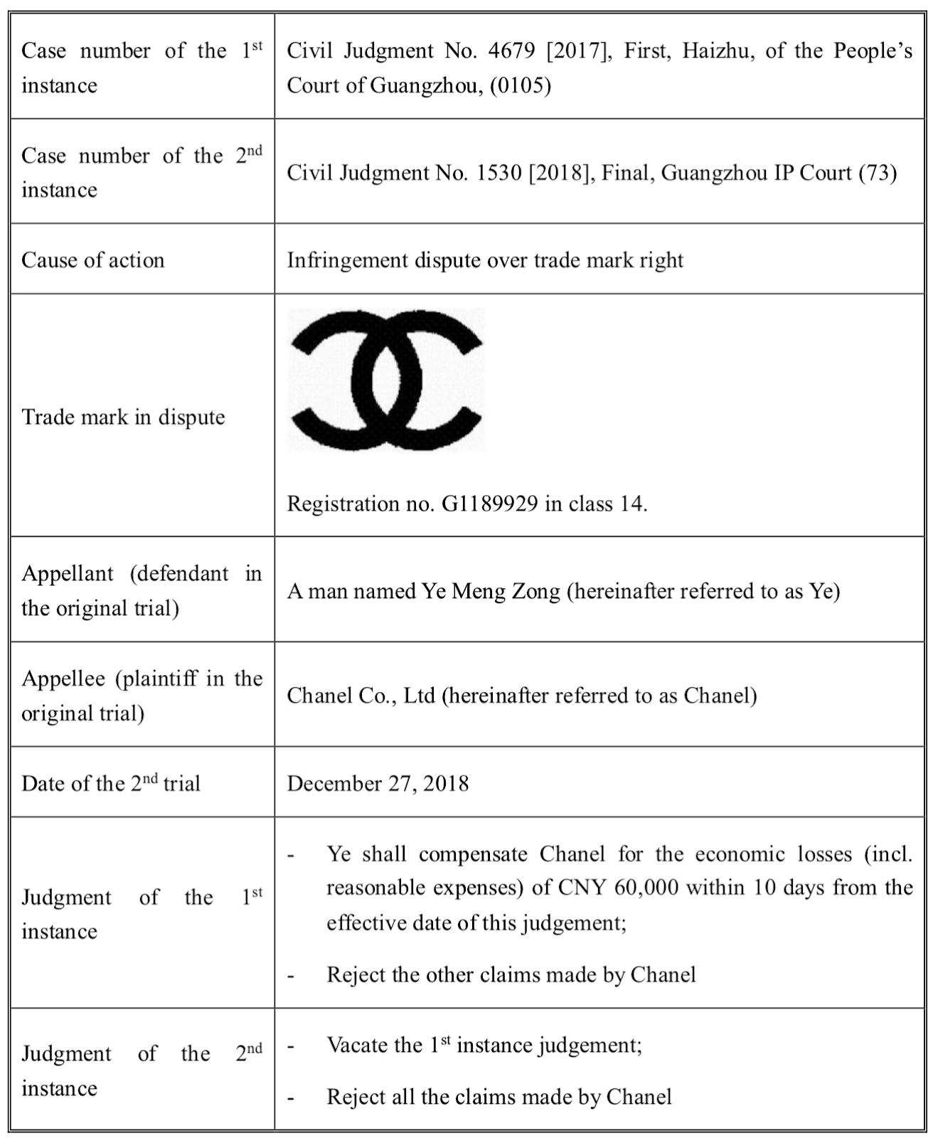 Chanel's 'Double C' trade mark loss in China – an