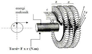Energi mekanik poros turbin gas