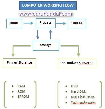 Cara Kerja Sistem Komputer dengan Sangat Mudah