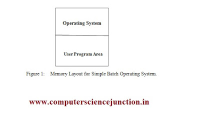 batch operating system