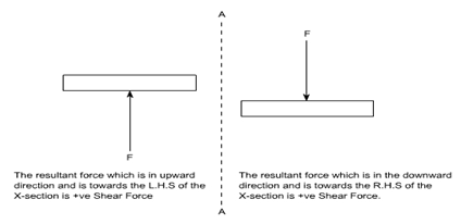 Civil Engineering: SHEAR FORCE AND BENDING MOMENT