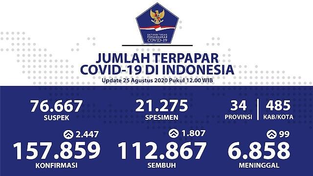 Jumlah Kasus Covid 19 di Indonesia Per 25 Agustus 2020