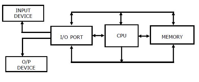 simple cpu diagram