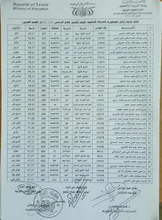 كشف اوائل الصف التاسع للعام 2020-2021 في اليمن