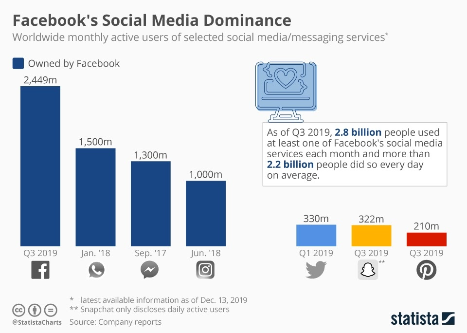 Facebook's Social Media Dominance #infographic