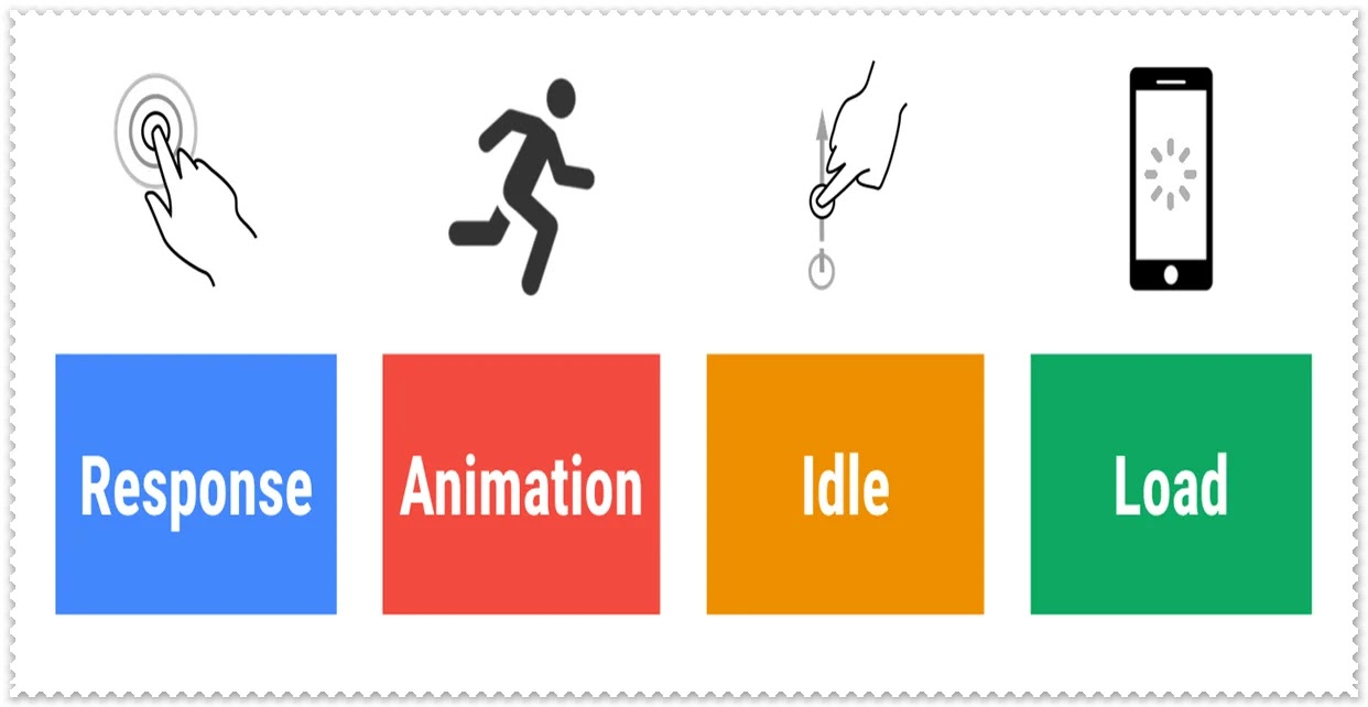 Responsive Animation Idle Load