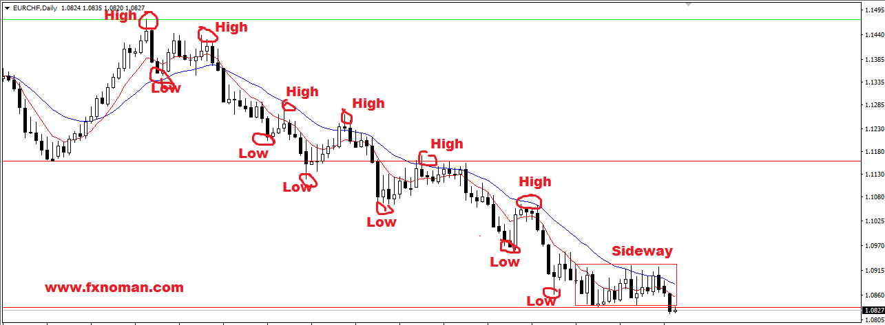 EURCHF – Sideway market Breakdown Support, Downtrend may continue to next support 1.065124
