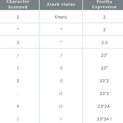 infix to postfix expression