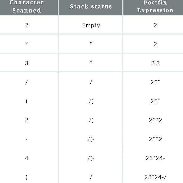 convert infix to postfix expression