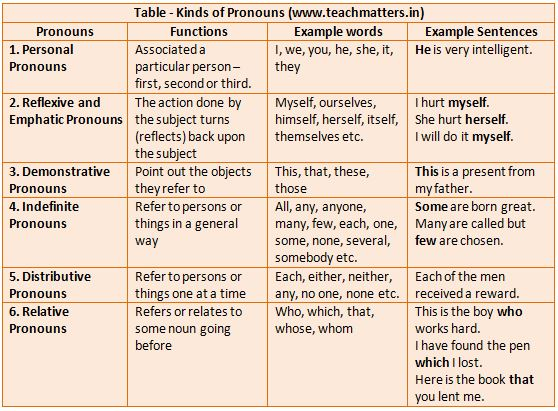 image : Pronouns Chart/Table (Types with Examples) @ TeachMatters