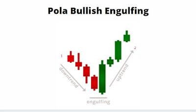 Gambar Pola Bullish Engulfing