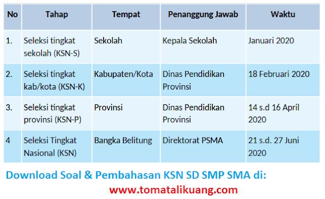 jadwal ksn sma 2020; jadwal kompetisi sains nasional; www.tomatalikuang.com
