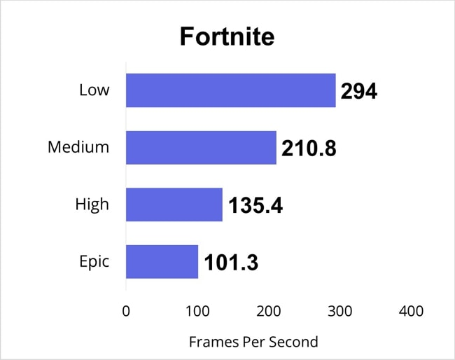 Fortnite gaming benchmarks for all gaming-settings.
