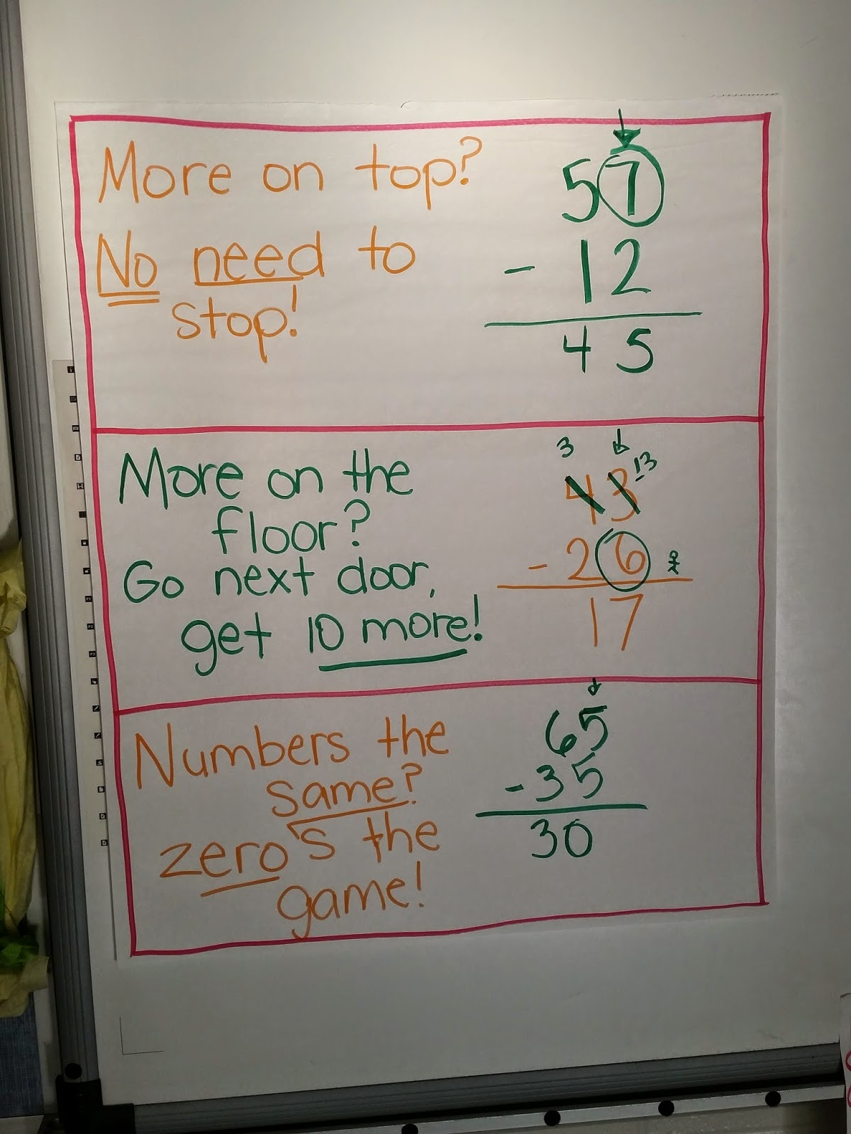 double digit subtraction regrouping anchor chart
