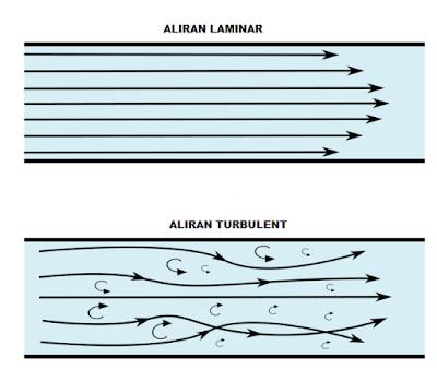 Aliran Laminar dan Turbulen Pada Mekanika Fluida