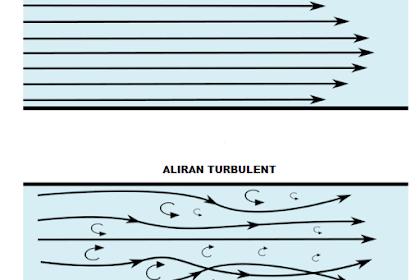 Perbedaan Aliran Laminar dan Turbulent Pada Mekanika Fluida