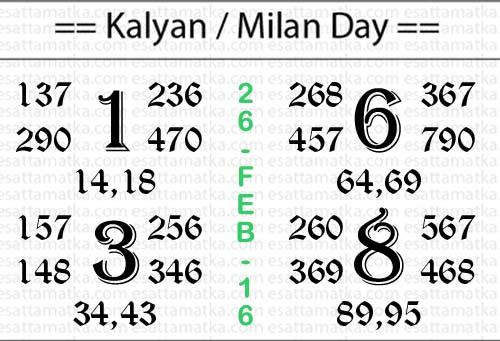 Today Kalyan Matka Chart { 26-Feb-16 }