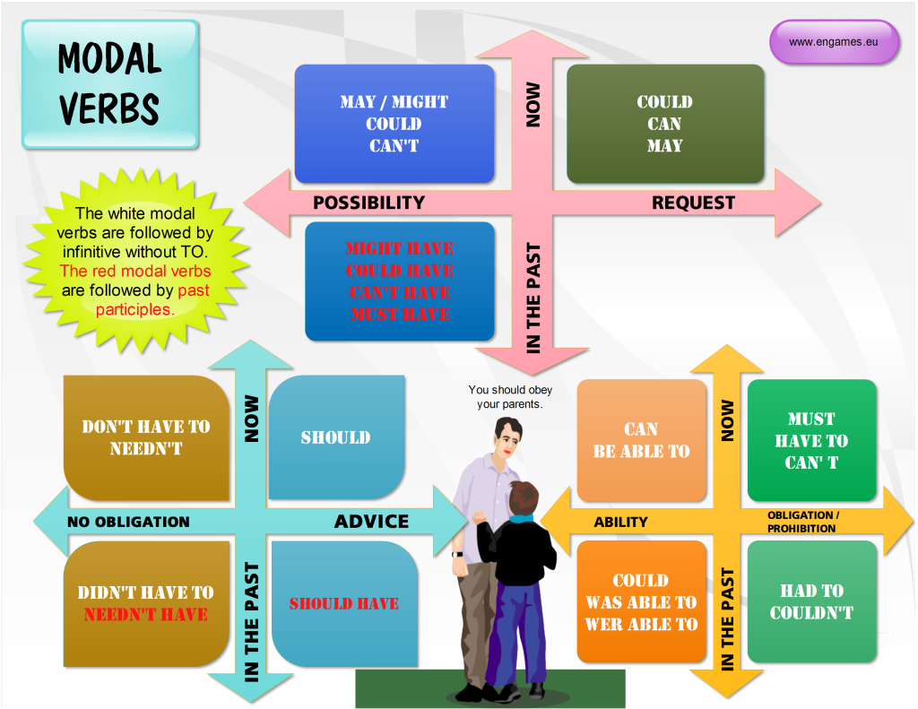 The Interactive English Classroom Modal Verbs Games