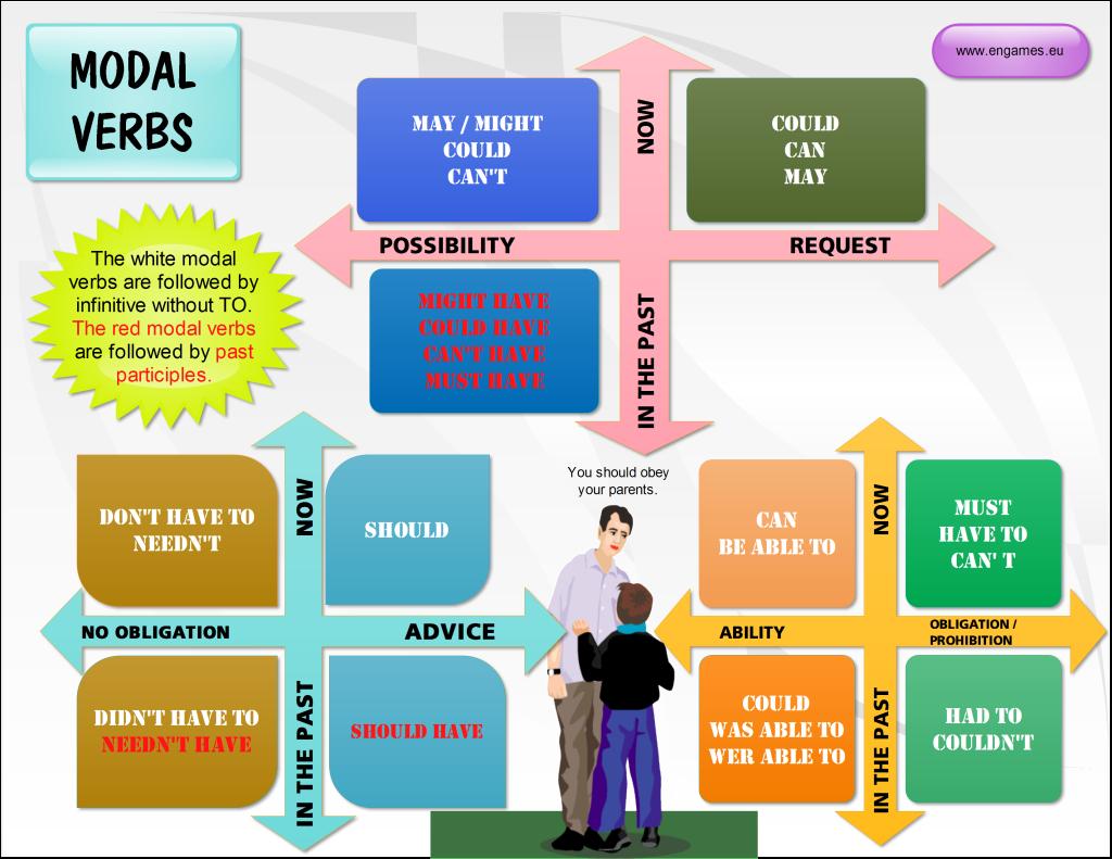 The Interactive English Classroom Modal Verbs Games
