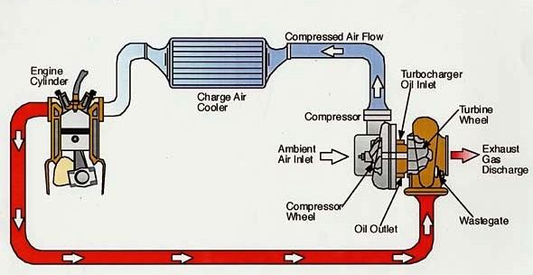 How Turbocharger Works - Explained? - Mechanical Booster | Turbocharged Engine Diagram |  | Mechanical Booster