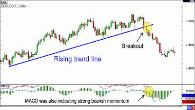 trik trading emas breakout