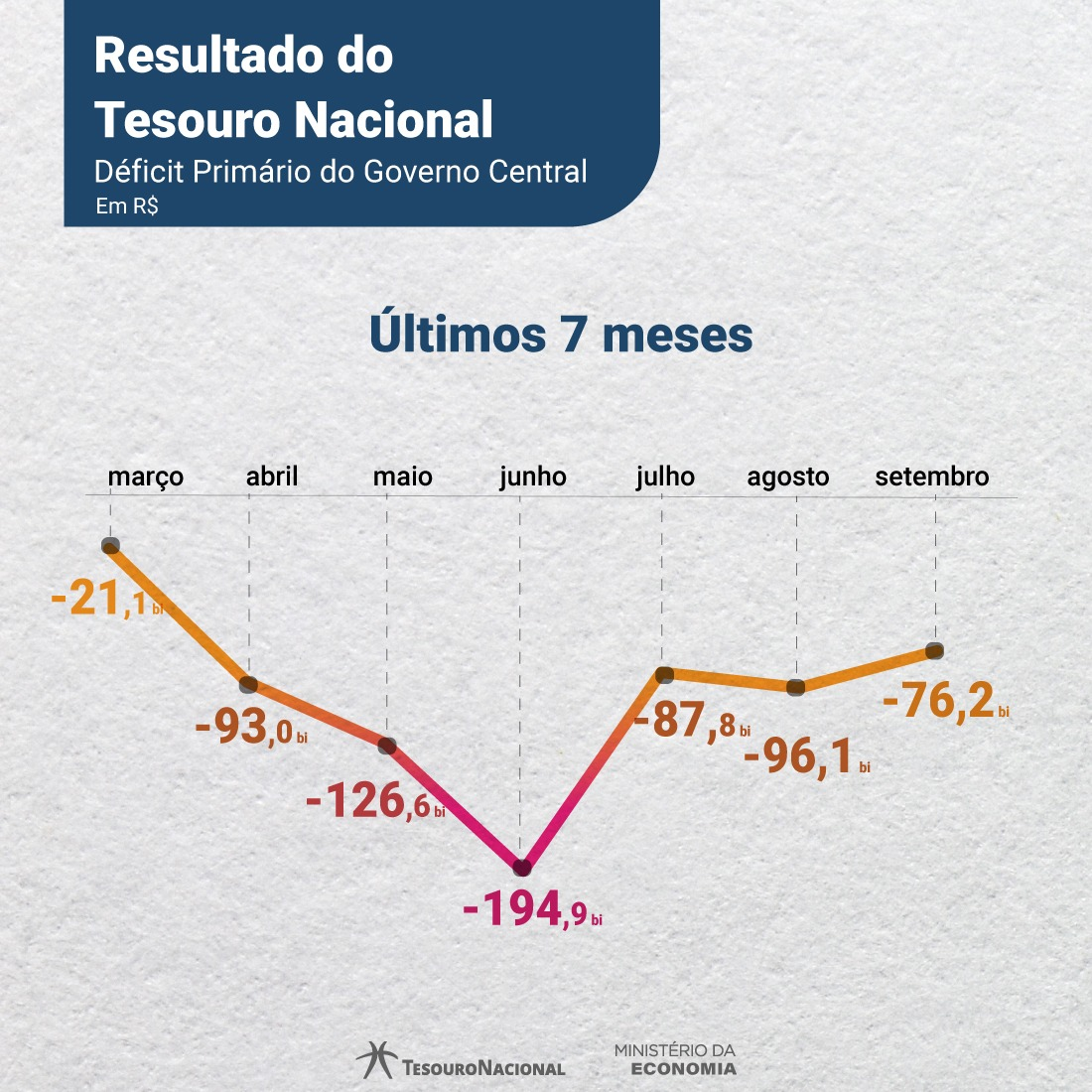Deficit Fiscal Brasil