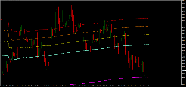 Channel Fibo indicator MTF mq4