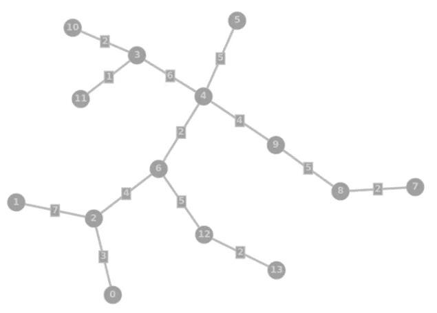 Soal + Pembahasan KSN-K Informatika / Komputer Tahun 2020 (26 - 30)