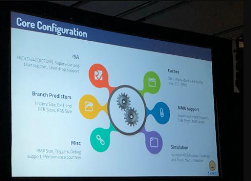 Core Configuration