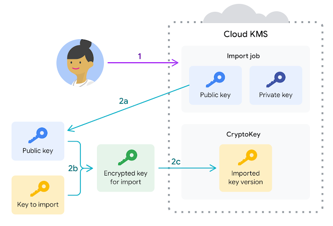 How to encrypt data and manage encryption keys using Key Management Service (KMS)