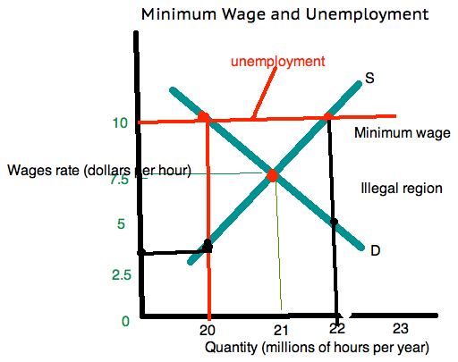 An analysis of the topic of the microeconomics of minimum wage