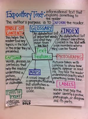 chart+on+informational+text  Rd Grade Informational Writing Examples on practice pages, prompt about maps, printouts for, common core, lesson plans, conclusion for essay, art prompt,