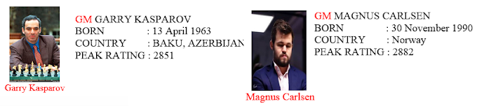 Best Chess Player :- Garry Kasparov vs Magnus Carlsen