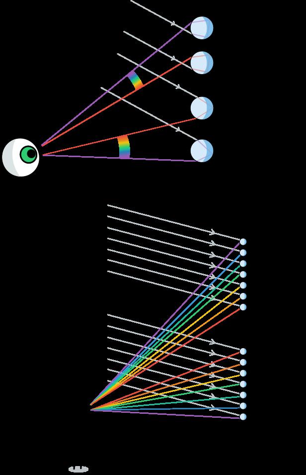 Οι σταγόνες που δίνουν το δευτερεύων ουράνιο τόξο βρίσκονται πιο ψηλά από αυτές που δίνουν το πρωτεύων