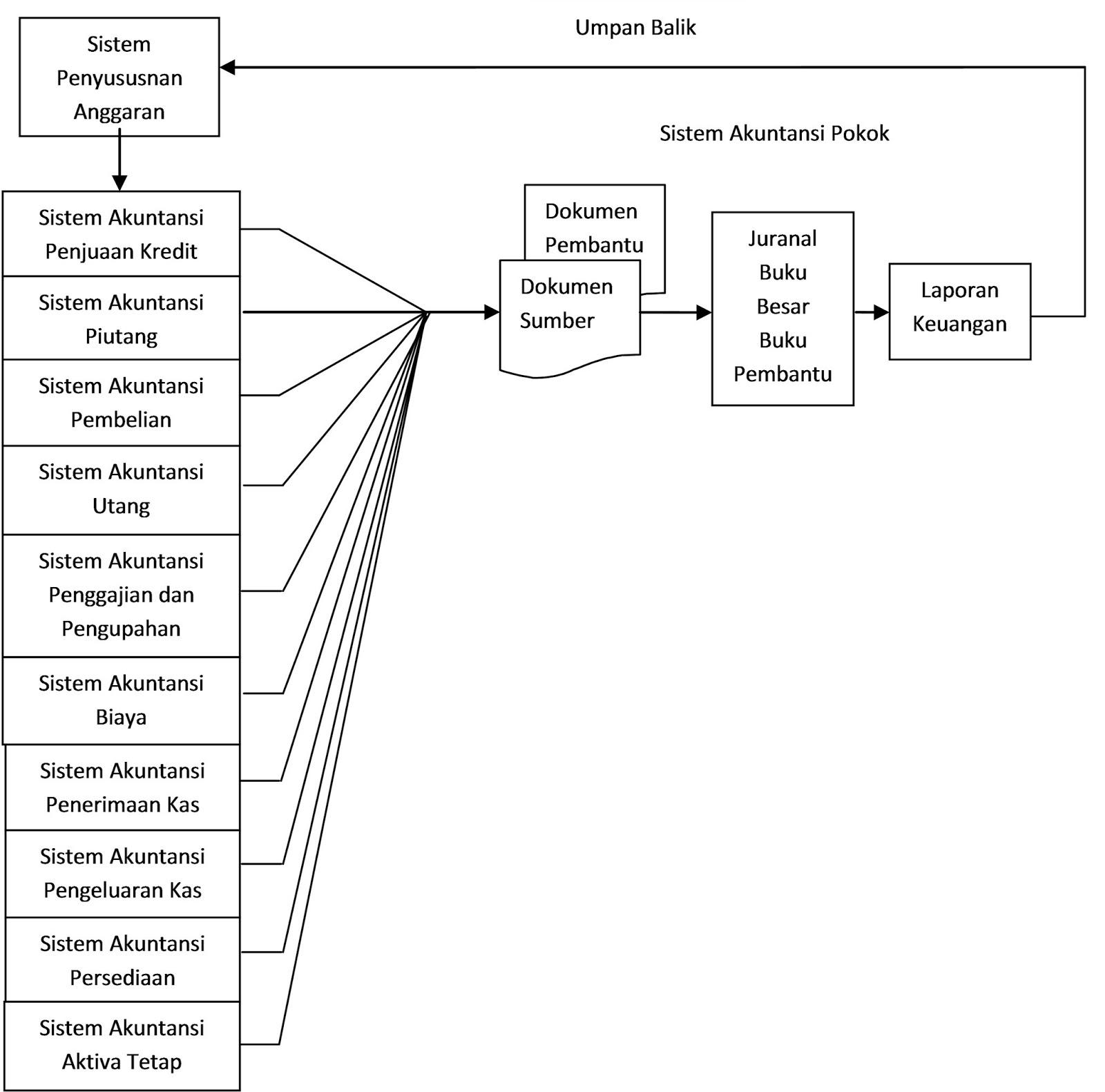 Tugas Kelompok Sistem Informasi Akuntansi