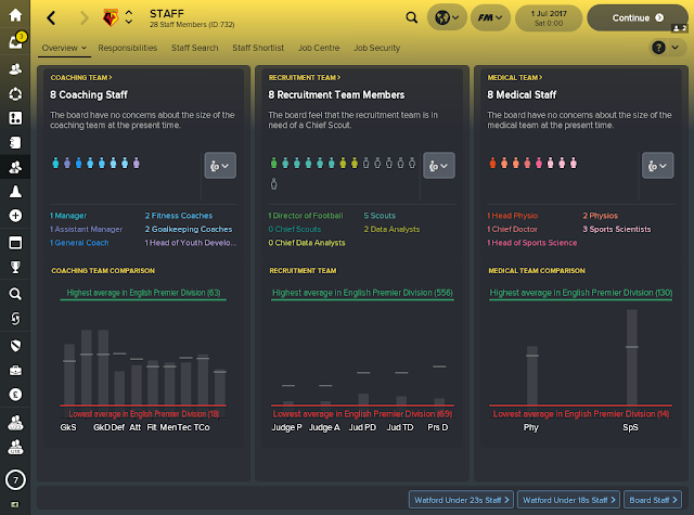 Football Manager Staff