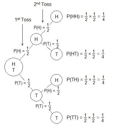 Probability tree diagram of tossing a coin two times.