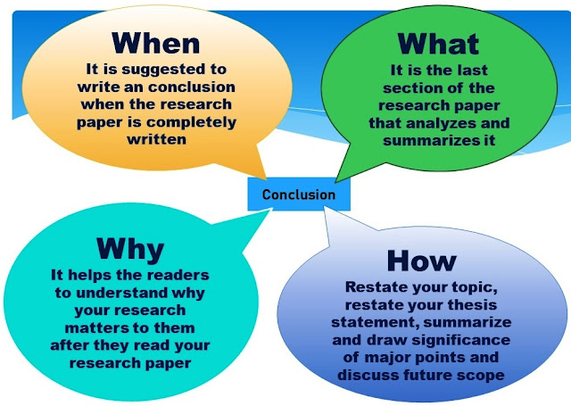 How to Write an Conclusion for a Research Paper?